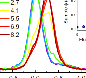 Magnetism condensed pdf in blundell matter
