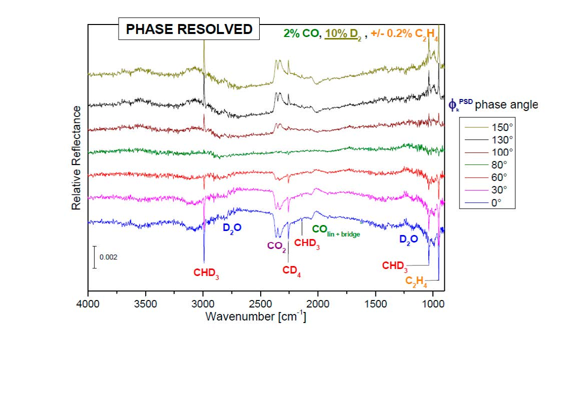 Phase resolved DRIFTS spectra during CO-methanation with deuterium and periodical addition of ethylene over nickel catalyst at 330°C.