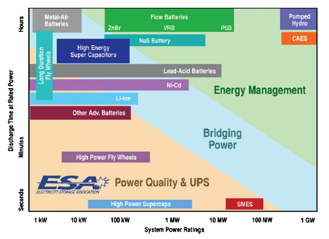 Power Ratings and typical Discharge Times <br> (Image: courtesy of the Electricity Storage Association)