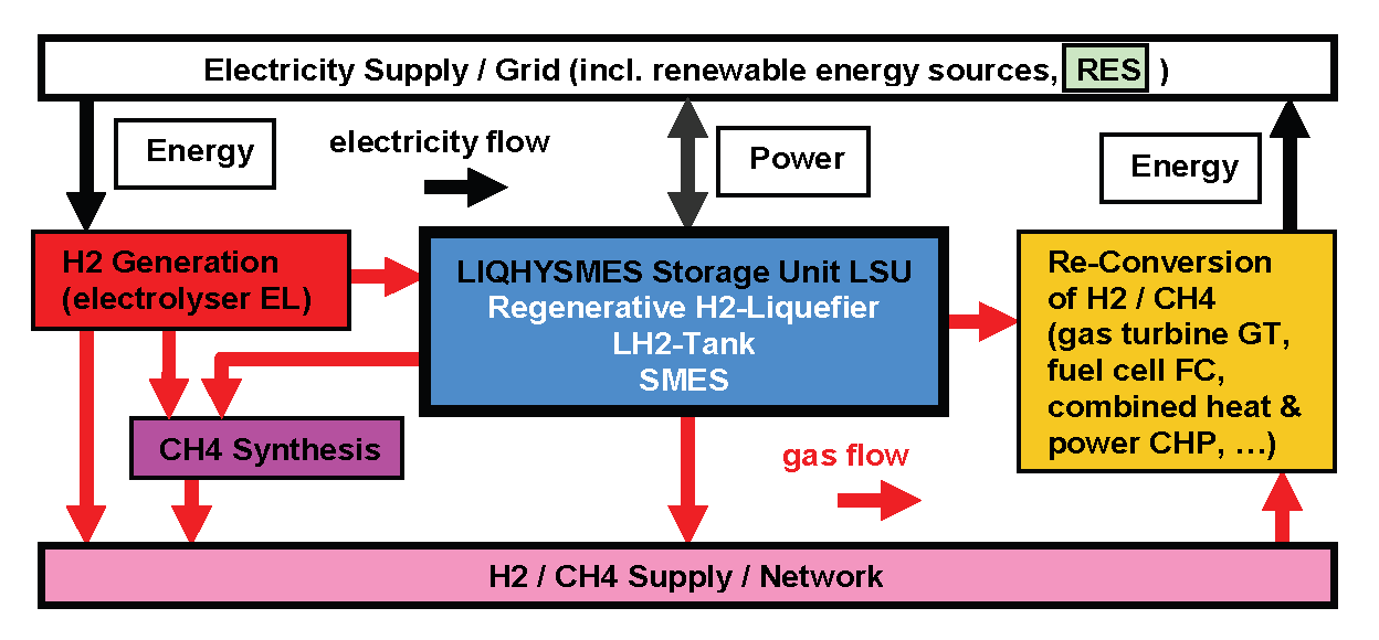 Combination of LIQuid HYdrogen and SMES (LIQHYSMES)