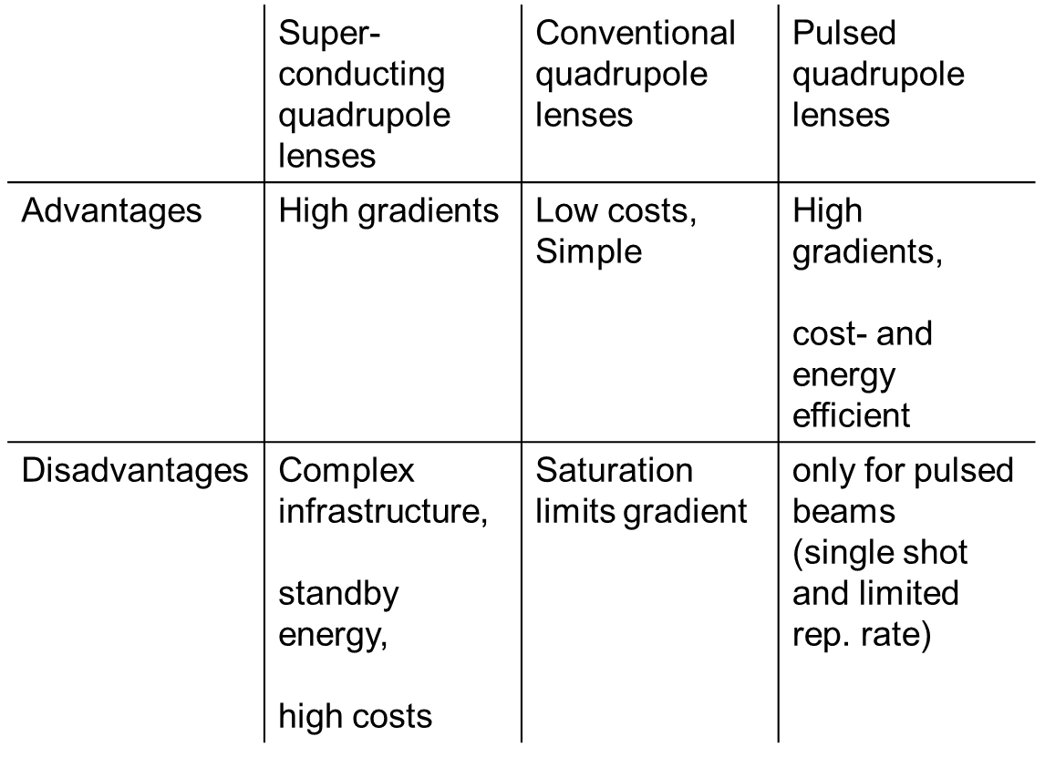 table #1: comparison of focusing solutions