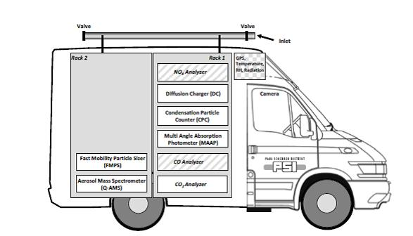Figure 1 - Sketch of the PSI mobile laboratory