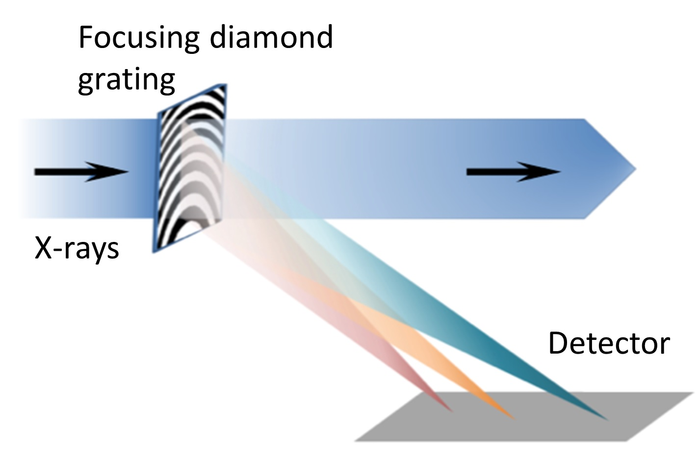 Figure 1: Schematic drawing of the experimental setup using an off-axis Fresnel zone plate. The diamond focusing grating diffracts and focuses a small portion of beam onto a fast-frame camera for spectral monitoring purposes.