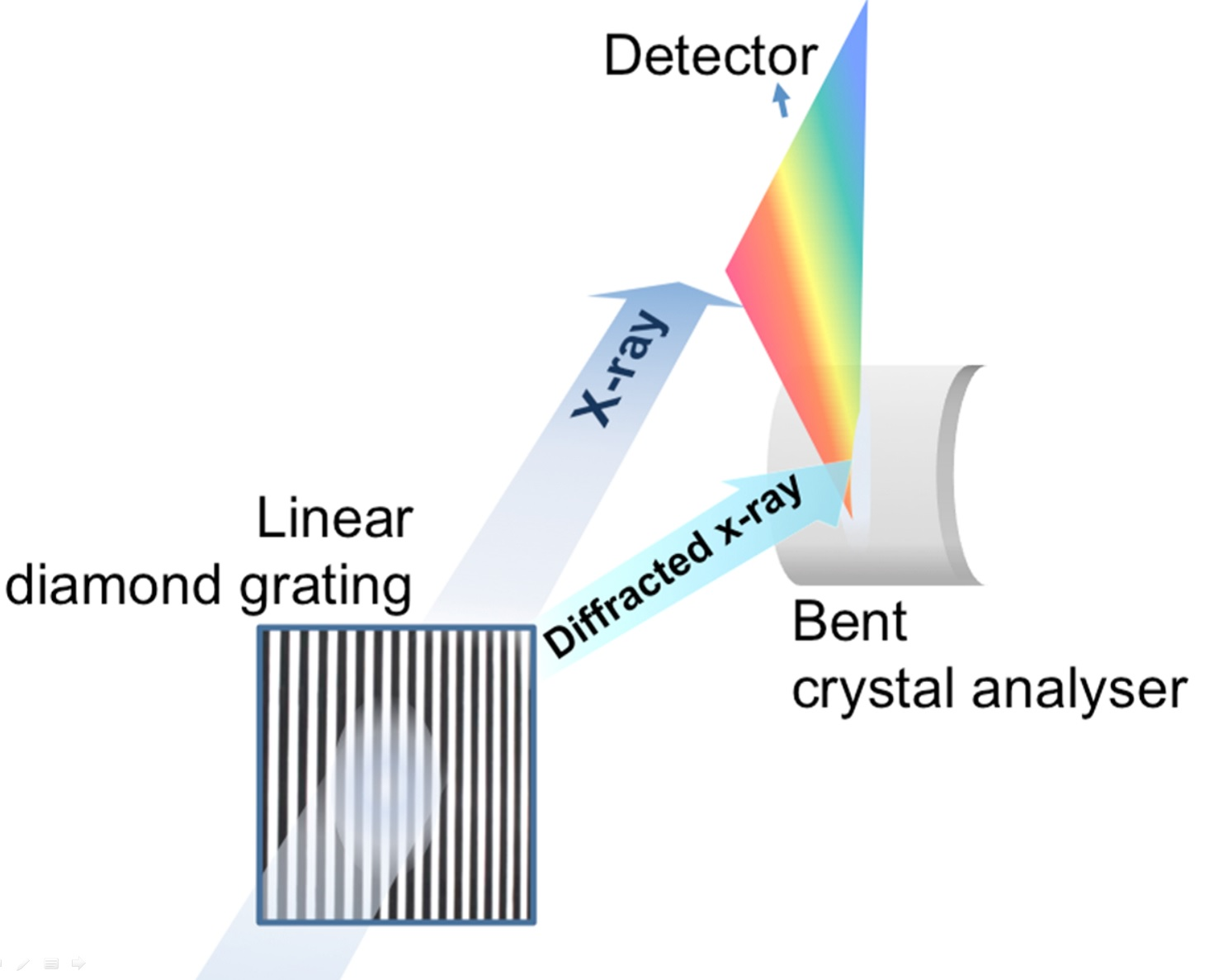 Figure 3: Schematic drawing of the setup using a linear diffraction grating. A small portion of the beam is diffracted onto a high resolution bent crystal spectrometer, and the spectra are then recorded by a fast-frame camera.