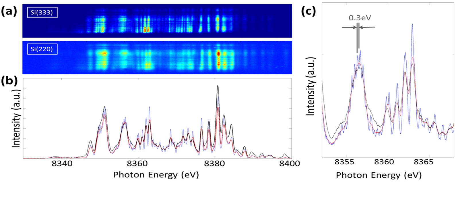 Figure 4: Comparison of single-shot spectra from the diffracted beam and the direct beam. (a) 2D images as recorded on the detectors, from the Si(333) (diffracted beam), and the Si(220) (direct beam) spectra. (b) Projections of the same shot from the Si(333) spectrometer (blue), the Si(333) spectrum after smoothening (red), and from the Si(220) spectrometer (black). The spectrum from the Si(220) reflection has similar overall features and intensity distribution. (c) Detail of the same spectra. SASE spikes separated by ∼0.3 eV were clearly resolved by the Si(333) spectrometer.