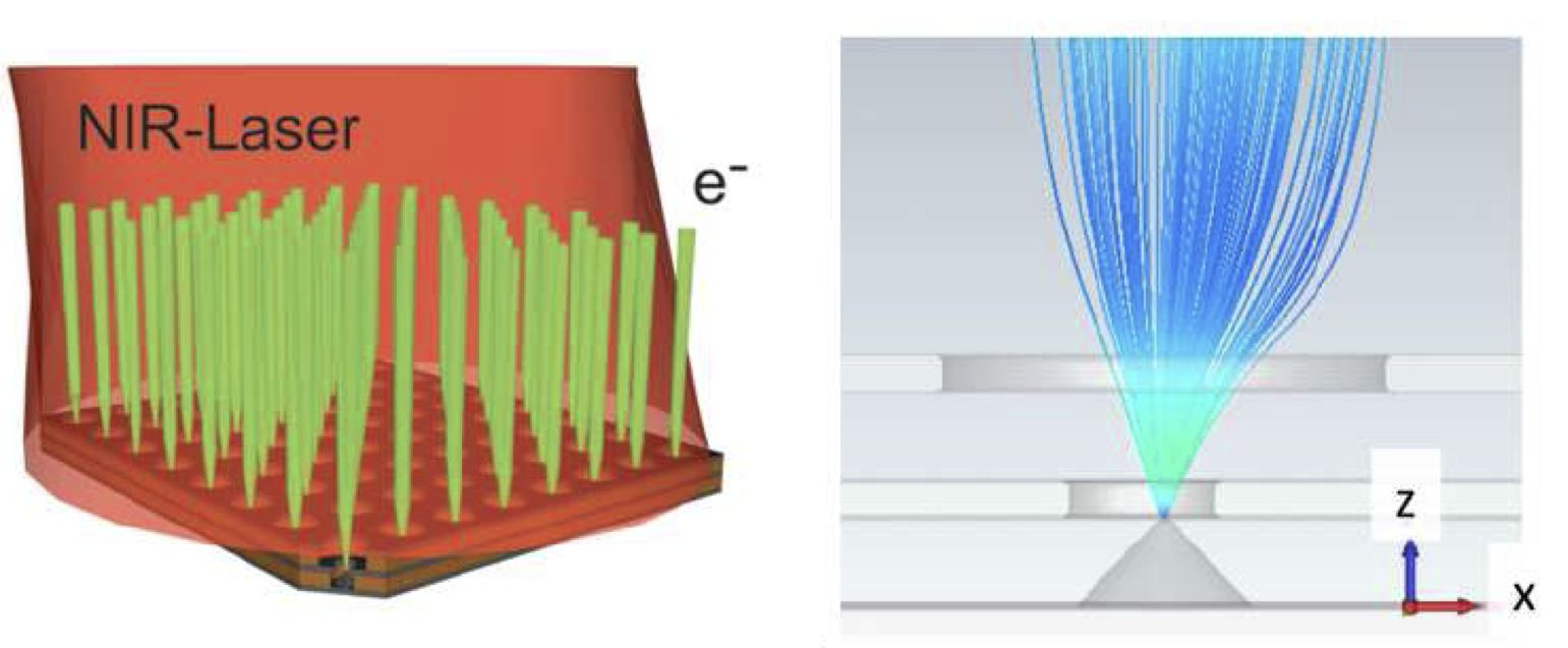 Fig.4 Generation of collimated electron beams by near infrared laser-induced field emission from metallic nano-tip arrays: resonant enhancement of the laser-tip interaction via surface plasmon polariton resonance and collimation of the field emission beams by the on-chip stacked double-gate structure[4,7]