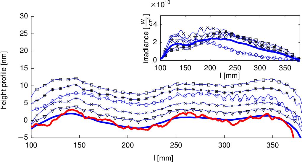 Figure 2: Aspherical component of the hard X-ray offset mirror profile deduced from single shots (lines with markers) and comparison of a fifty-pulse average (blue line) with an ex-situ measurement (solid red line) (Figure from [3]).