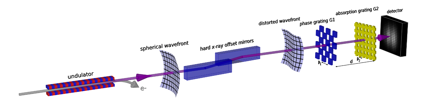 Figure 1: Sketch of the X-ray free electron laser and the grating interferometry setup (Figure from [3]).