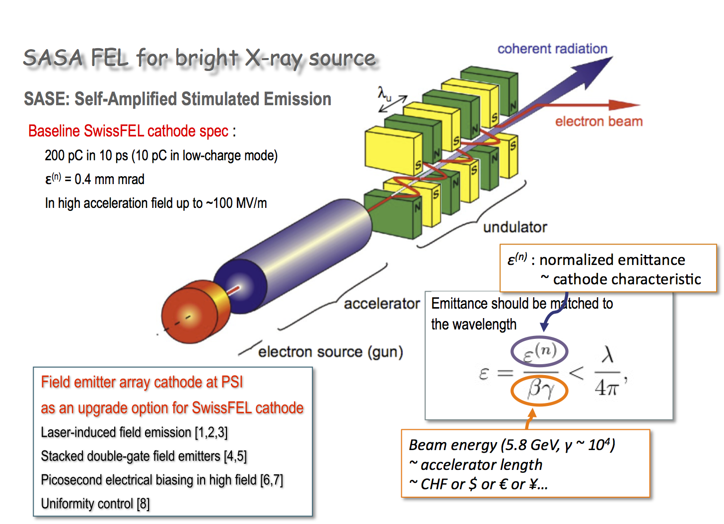 Fig.1 SASE X-ray free electron laser and low-emittance cathode