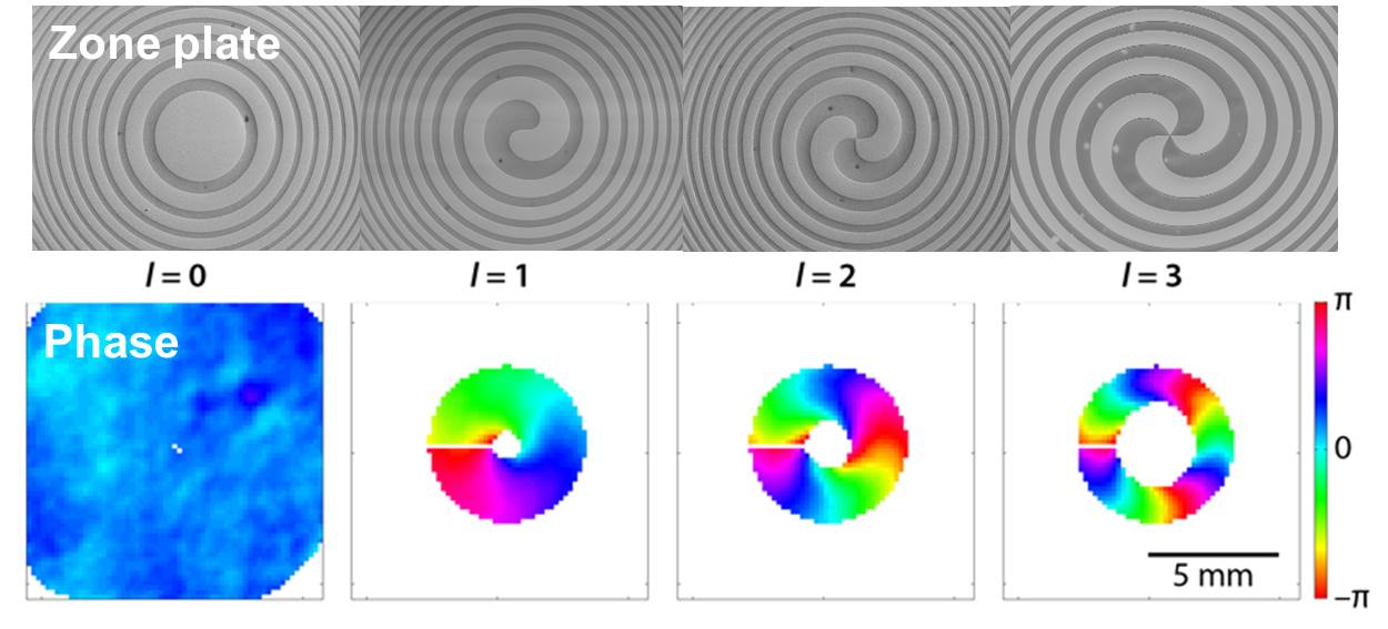 Top row: Spiral zone plates with topological charge l=0 (Fresnel zone plate), l=1, l=2 and l=3. Bottom row: Resulting phase at the wavefront.