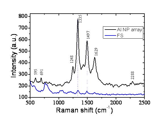 Deep UV surface-enhanced resonance Raman of adenine  molecules  on the Al nanoparticle arrays at a laser excitation wavelength of 257 nm. With this technique, reproducible, label free and real-time detection limit is estimated to be in the order of Zeptomole (∼ 30 000 molecules).