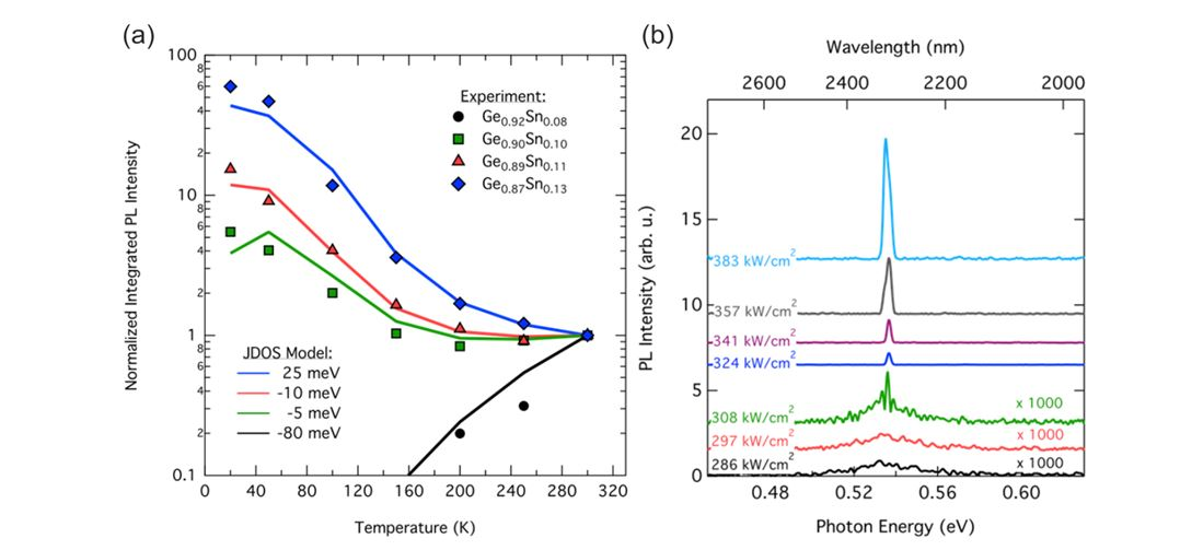 Figure 3 (a) Integrated photoluminescence intensity from various GeSn alloys. Coloured curves show the modeled intensity obtained from joint density of states calculations with the band offset ΔE between Γ and L valley. (b) Excitation power dependent photoluminescence showing