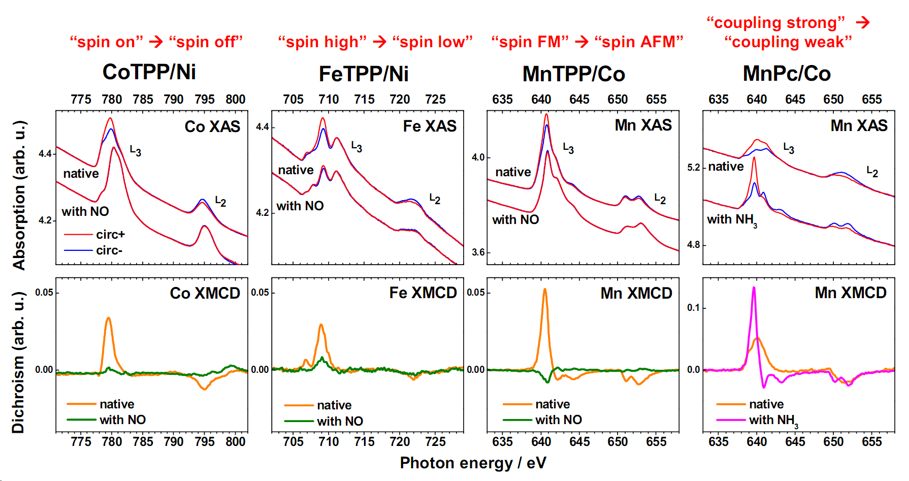 Fig. 2 XAS/XMCD showing the different novel magnetochemical effects observed on surface: 'spin on' to 'spin off', 'spin high' to 'spin low', 'spin FM' to 'spin AFM' and 'coupling strong' to 'coupling weak'.
