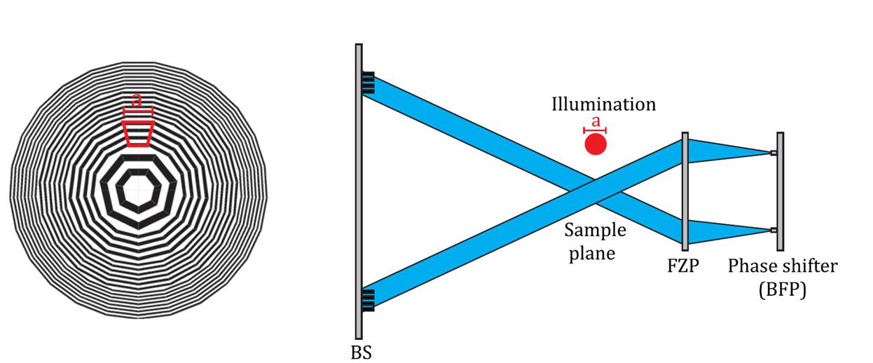 Fig. 1: Schematic view of a beam shaping condenser for Zernike x-ray microscopy.