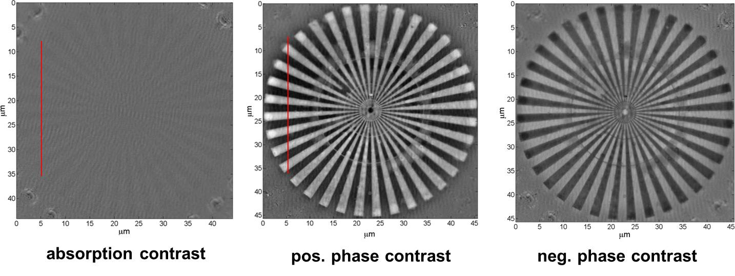 Fig. 3: X-ray microscopy images of a 200 nm high Nickel test structure in Absorption contrast and in Zernike phase contrast. The photon energy was 6.2 keV.