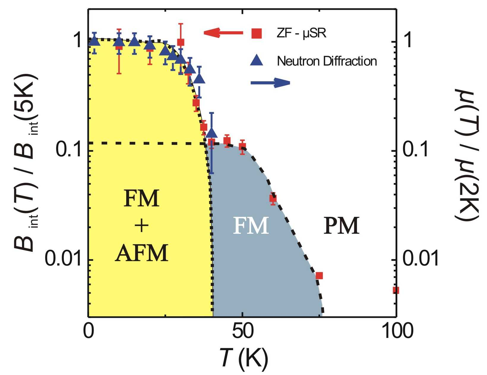 Temperature dependence of the normalized internal magnetic field B<sub>int</sub>(T)/B<sub>int</sub>(5K) as derived from ZF-&mu;SR muon spin relaxation measurements with low energy muons implanted with 4.1 keV into a 56-nm-thin (110) LuMnO<sub>3</sub> thin film. For comparison, the normalized magnetic moment &mu;(T)/&mu;(2K) vs T is shown (blue triangle), with µ being proportional to the square root of the integrated neutron intensity. The black dashed lines for the FM and AFM phase are a guide to the eye but also indicate how the temperature dependence of a single order parameter could look like when both orders coexist. From Fig. 1 in ref. <strong>4</strong>.