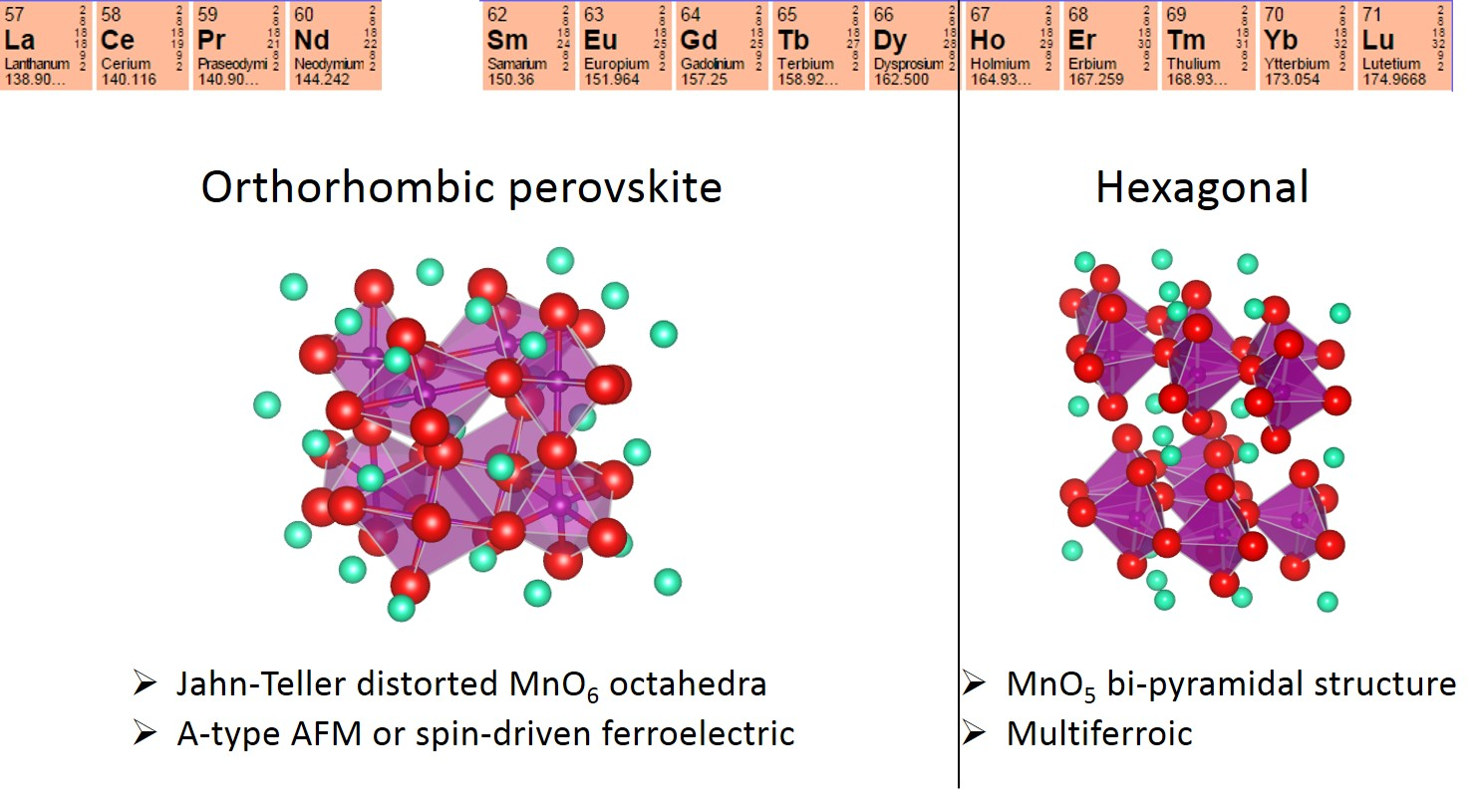 Crystalline phases of bulk REMnO<sub>3</sub>. Figure by K. Shimamoto