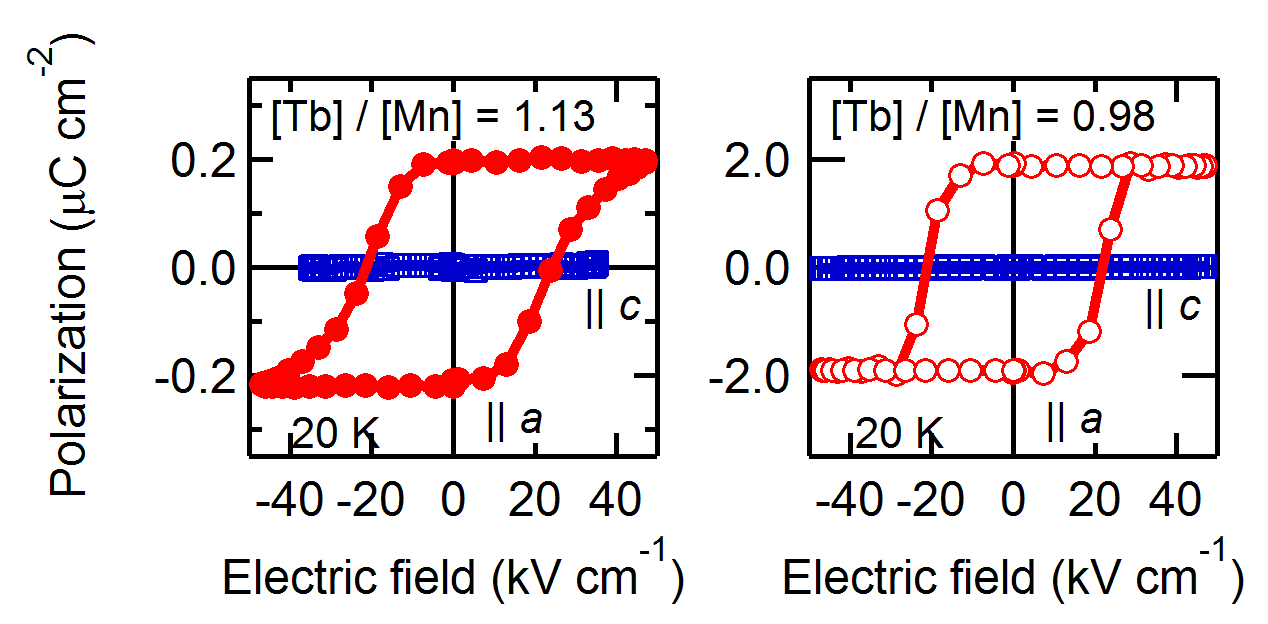 Ferroelectric hysteresis curves of 14&thinsp;nm Tb-rich and stoichiometric TbMnO<sub>3</sub> films at 20&thinsp;K. The effective polarization values shown were calculated as Q(tL)<sup>&minus;1</sup>, where Q is the measured charge, t is the film thickness, and L is the total length of the finger pairs.