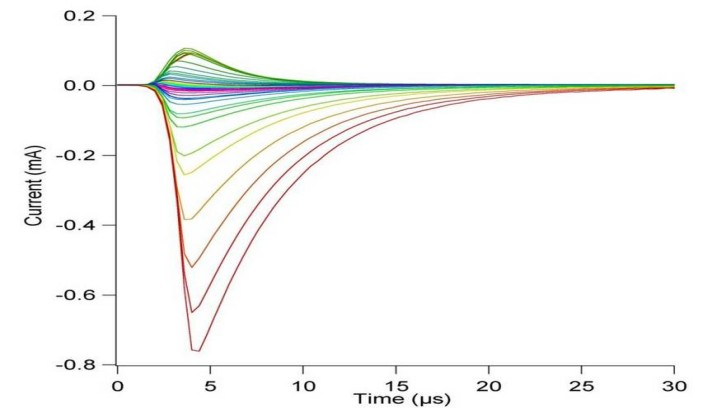 TOA curve of 355 nm laser induced Ag plasma under different probe bias voltage.