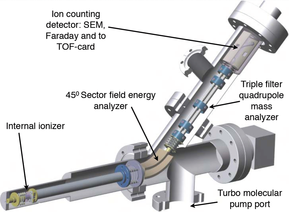 Scematic of a quadrupole mass spectrometer with kinetic energy analyzer.