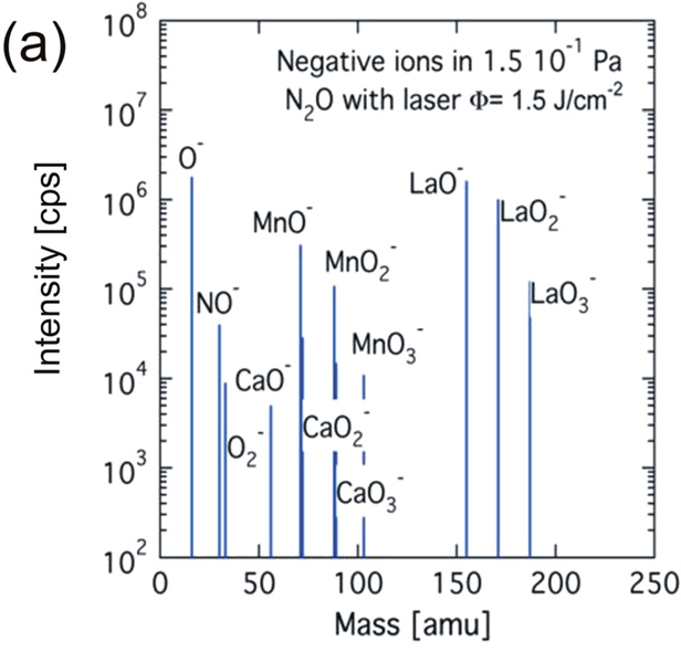 Mass spectrum of negative ions for a La<sub>0.4</sub>Ca<sub>0.6</sub>MnO<sub>3</sub> ablation plasma using a 193nm ArF laser at a N<sub>2</sub>O pressure of 1.5x10<sup>-1</sup>Pa and a fluence of 1.5J/cm<sup>2</sup>.