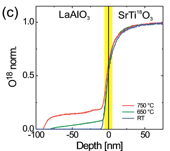 <sup>18</sup>O SIMS depth profile of LaAlO<sub>3</sub> on SrTi<sup>18</sup>O<sub>3</sub> grown at Ts=750°C, 650°C, and room temperature.