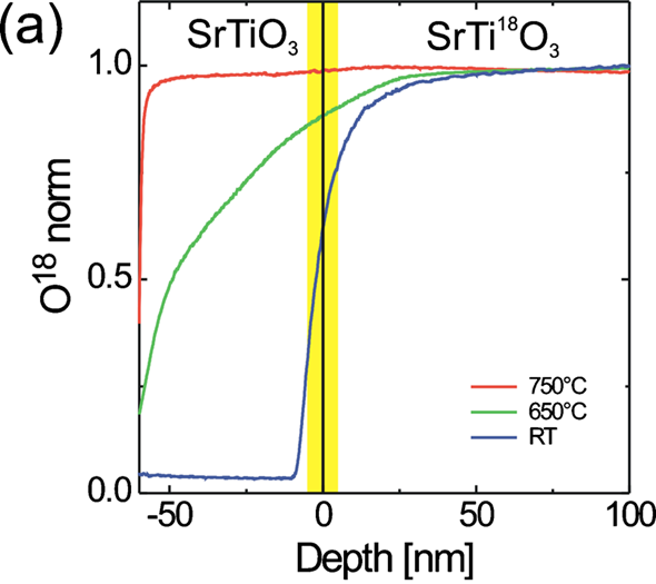 <sup>18</sup>O SIMS depth profile of SrTiO<sub>3</sub> on SrTi<sup>18</sup>O<sub>3</sub> grown at Ts=750°C, 650°C, and room temperature. The sharp drop of the <sup>18</sup>O signal near the SrTiO<sub>3</sub> surface for the film grown at TS=750°C could be related to a back-exchange of <sup>16</sup>O at room temperature.
