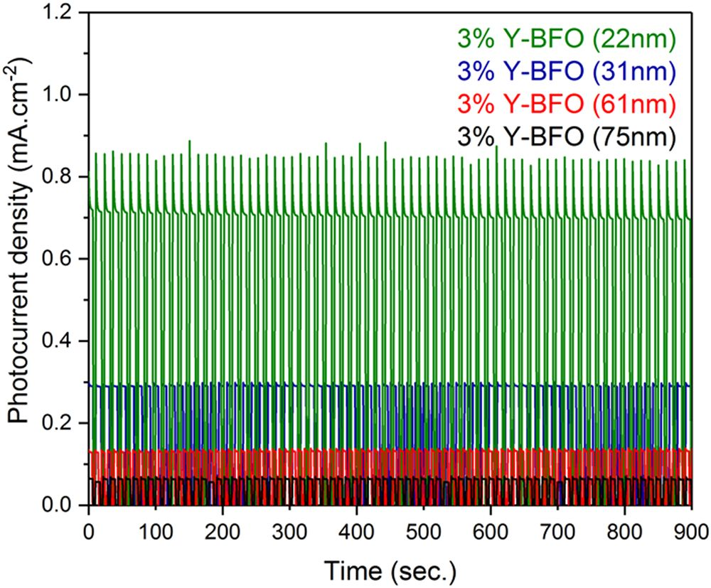Potentiostatic measurements performed for the Y-BFO films at 1.4 V vs RHE for 900 s. (from Figure 11)