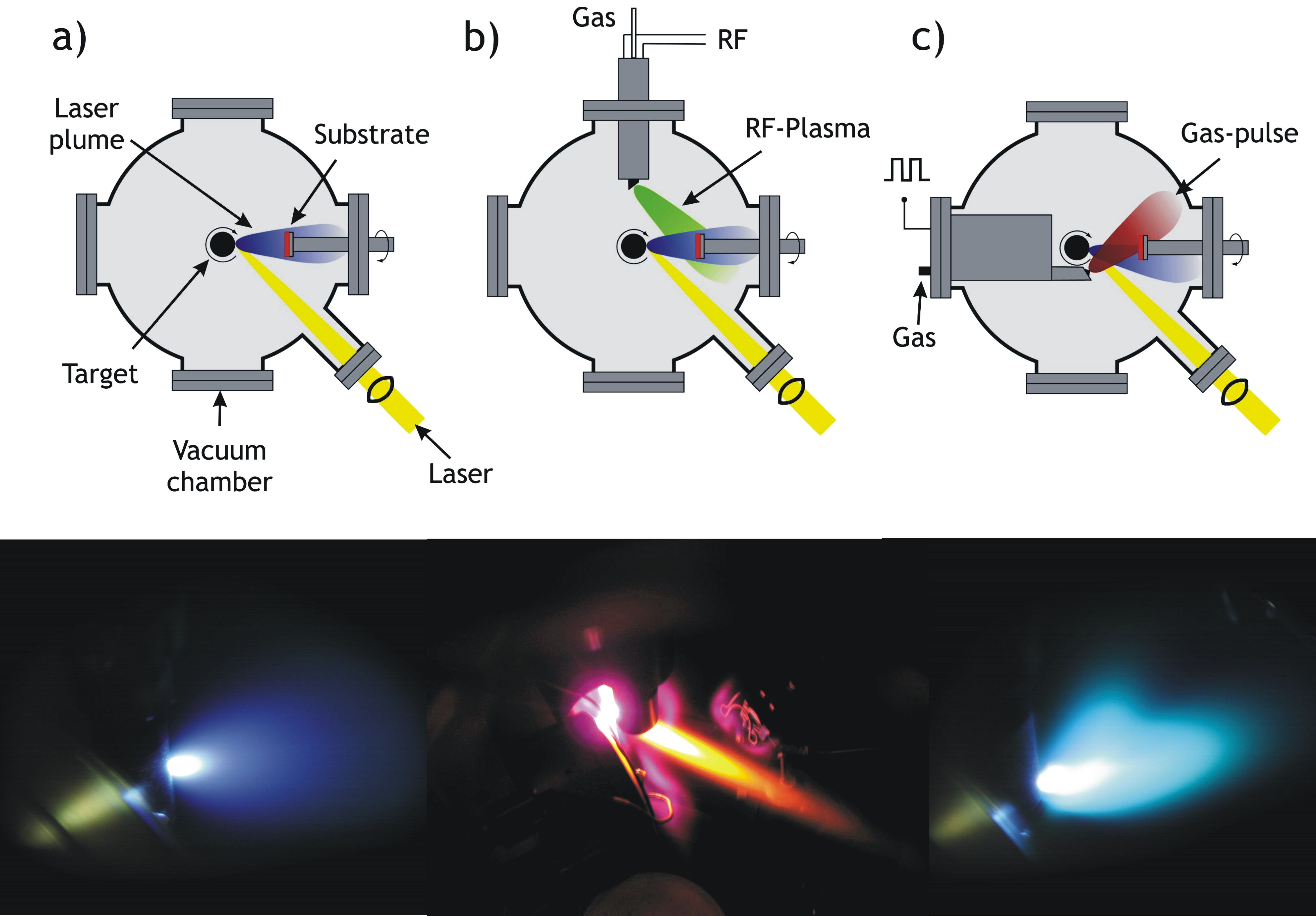 (a) Classical PLD, (b) RF Plasma assisted PLD and (c) Pulsed Reactive Crossed-Beam Laser Ablation (PRCLA)