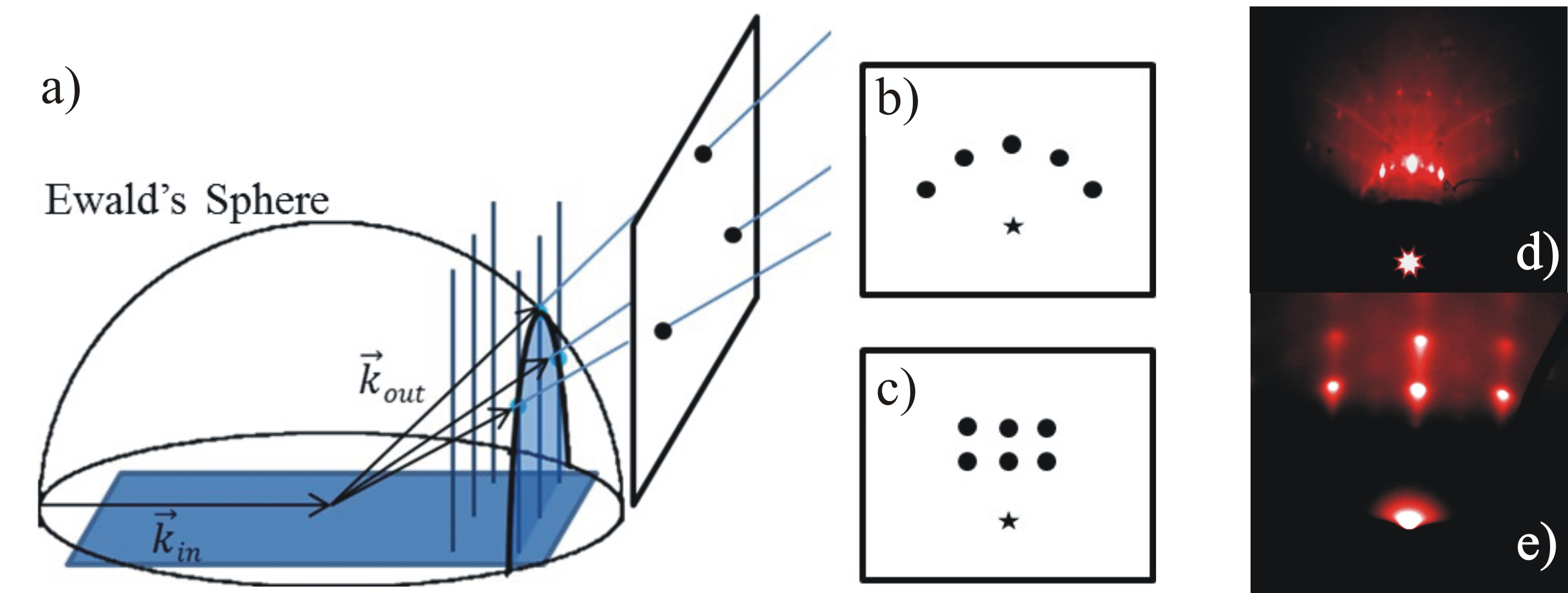 Working principle of RHEED. Intersection of the Ewald's Sphere with lattice rods in reciprocal space (a). Resulting diffraction pattern in case of a flat (b) and a rough surface (c). A part of the direct beam may be visible (star).d) RHEED pattern of a flat MgO substrate surface. e) RHEED image of Pt islands grown on SrTiO<sub>3</sub>. Images by Aline Fluri and Sandra Temmel.