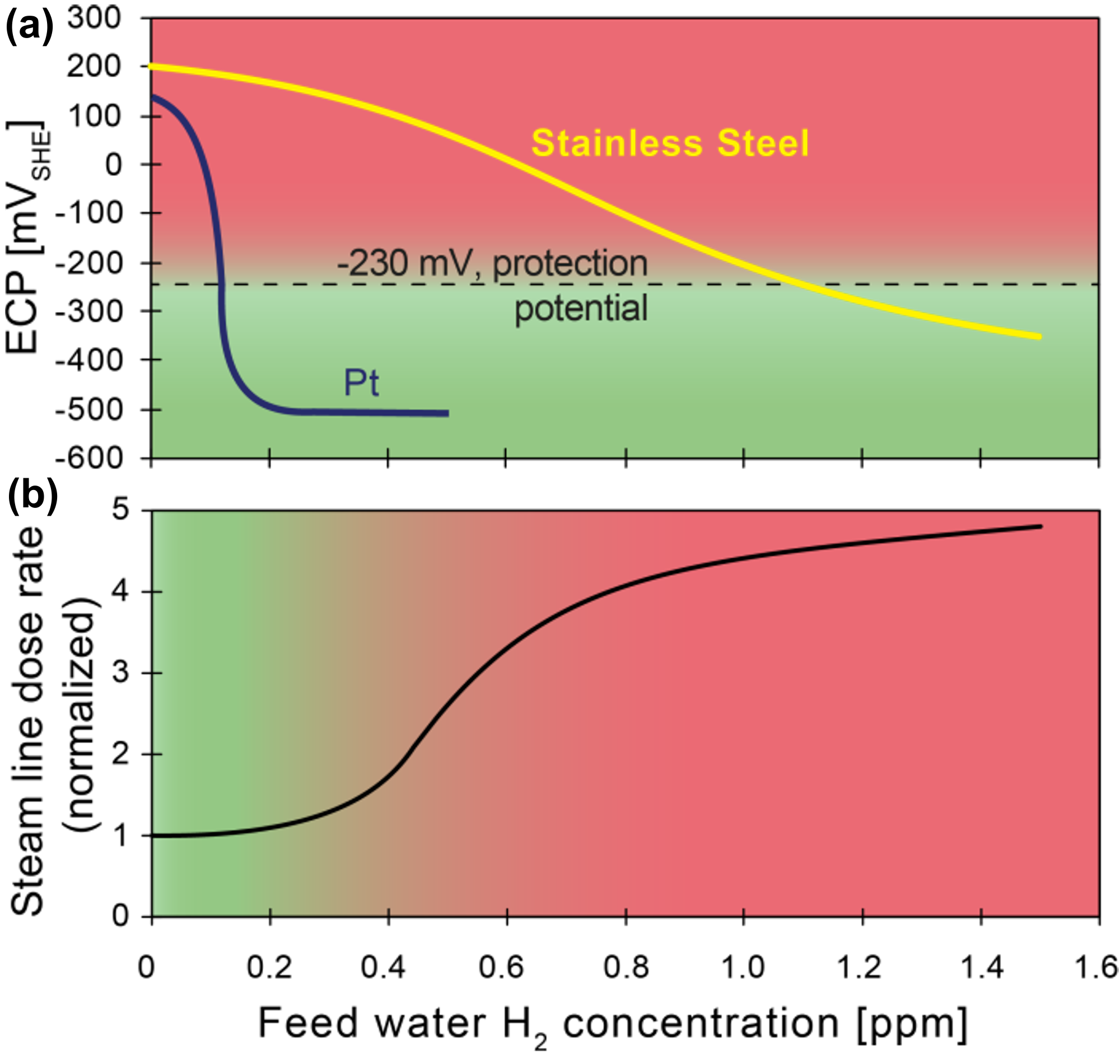 Figure 1: Effect of feed water H<sub>2</sub> concentration on (a) the electrochemical corrosion potential (ECP) of stainless steel and Pt, and (b) on the steam line dose rate, (SHE = standard hydrogen electrode scale).