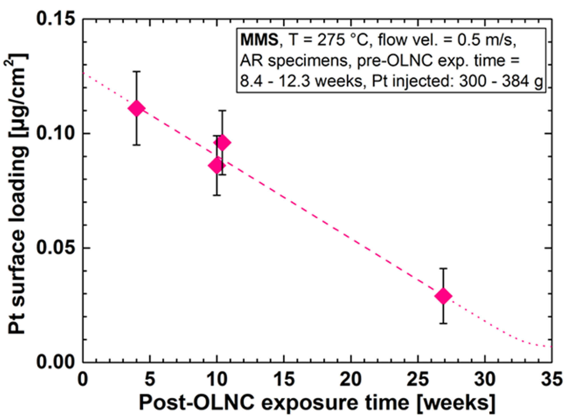 Figure 4: Pt surface loadings of specimens exposed to the reactor water at KKL as function of the post-OLNC exposure time. The Pt gets eroded with time after an OLNC application.