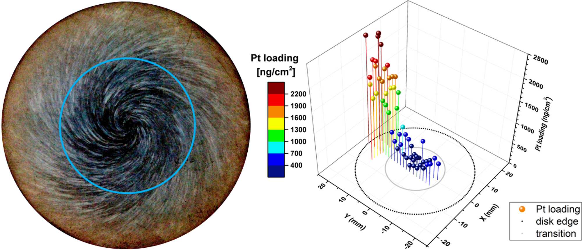 Figure 5: On the left, zoning of the oxide film on a stainless steel disk that was rotating at 1800 rpm in high-temperature water (gamma-enhanced photograph). On the right, spatial distribution of Pt on the same disk, as determined by LA-ICP-MS. Inner circle represents the radius at which the critical Reynolds number for the transition from laminar to turbulent flow is reached. Pt loadings increase significantly above this radius, as expected from other flow-related experiments.