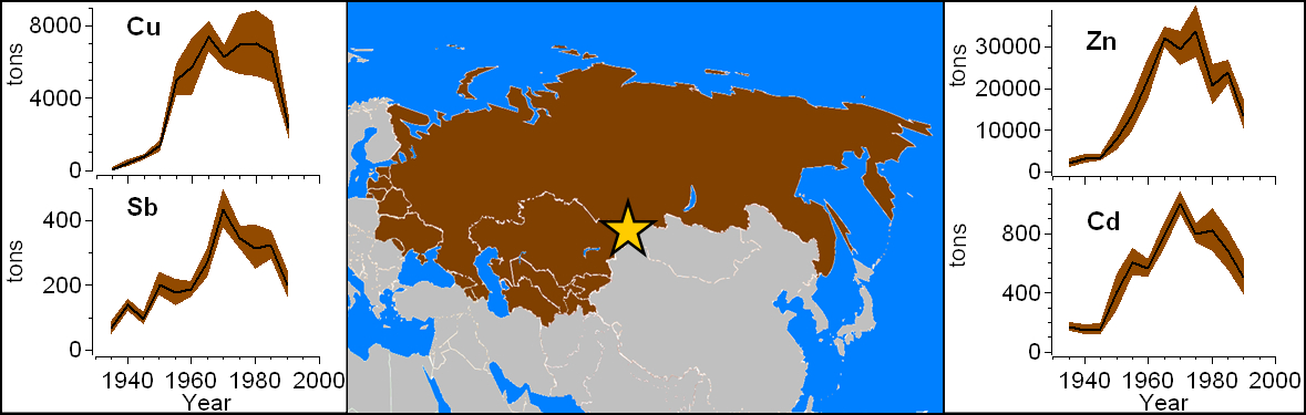Estimated historical heavy metal (Cd, Cu, Sb, and Zn) emissions  from the territory of the former Soviet Union during the period 1935-1991 based on ice-core records from Belukha glacier in the Siberian Altai (star).