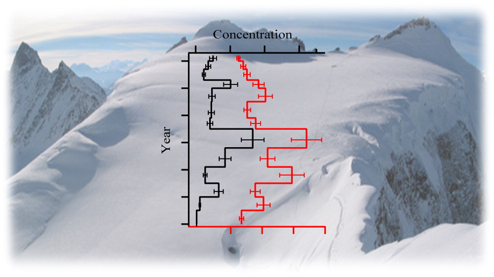 Polychlorinated biphenyls (PCBs) records from an Alpine ice core (Fiescherhorn glacier, Switzerland)