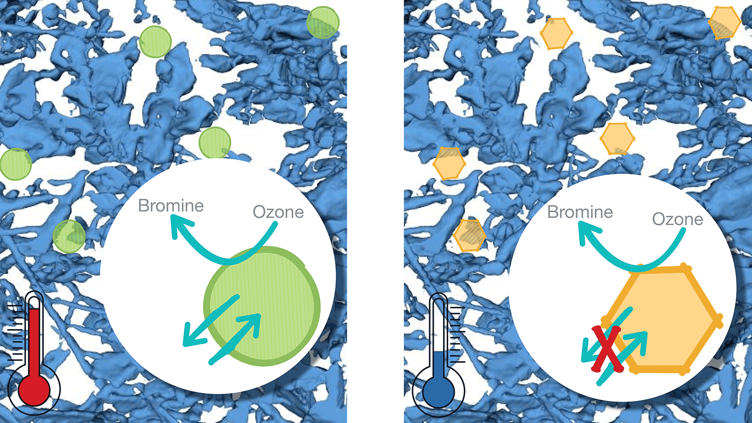 The phase of aerosol particles in snow changes with decreasing temperatures from liquid (green circles) to solid (yellow hexagons). As consequence, reactive processes in the bulk would become less feasible, while surface reactions occur remain in operation. (3-dimensional µCT reconstruction of snow: Schneebeli, WSL-SLF Davos).
