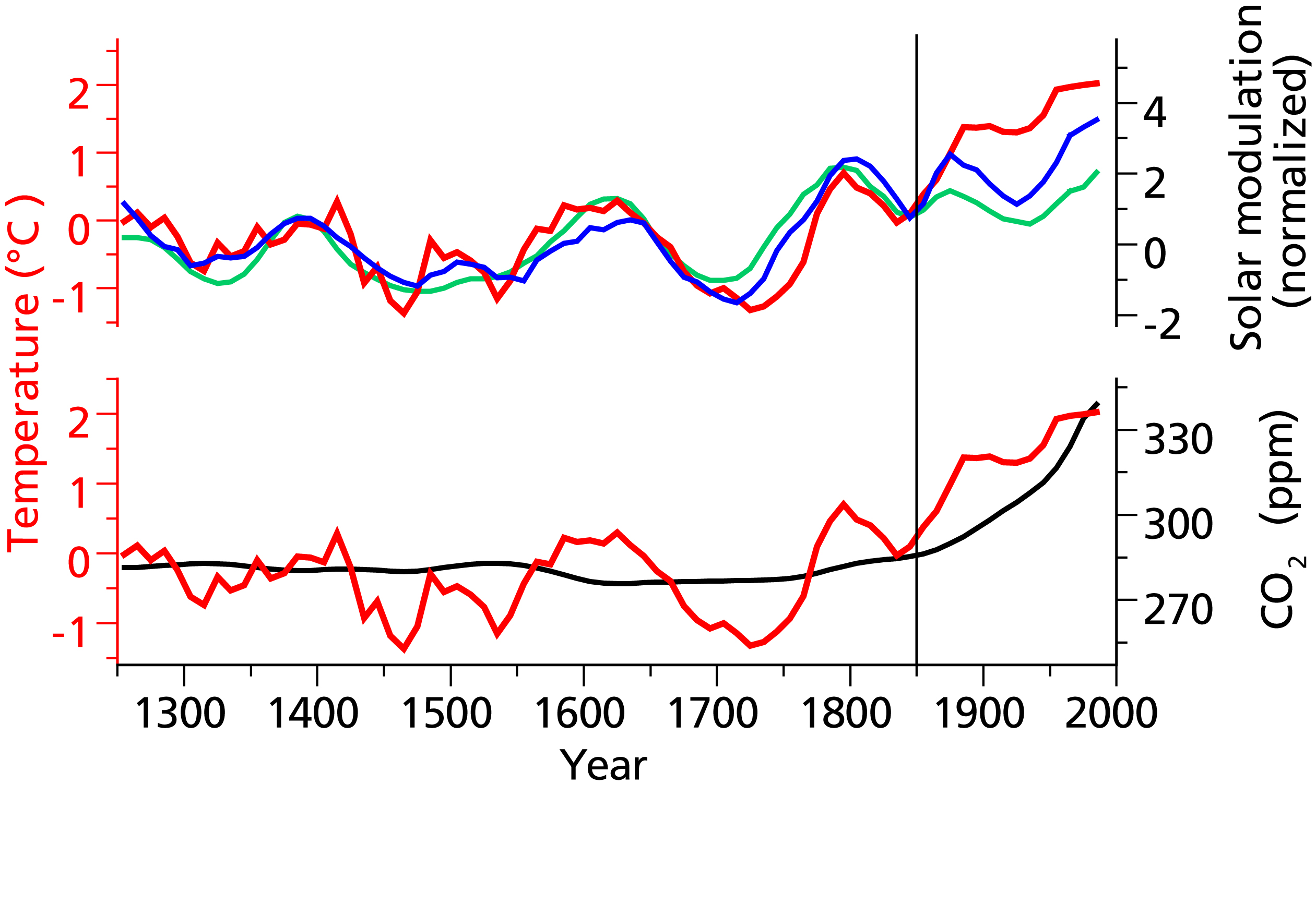 Comparison of the reconstructed temperatures in the Altai (deviation from mean), derived from the oxygen isotopes in the ice core (red) with solar modulation as a measure for solar activity from measurements of <sup>10</sup>Be in polar ice cores (blue) and <sup>14</sup>C in tree rings (green). Atmospheric CO<sub>2</sub> concentrations are also shown (black). The solar modulation records are shifted by 20 years (average value of temperature delay from solar forcing). All the graphs show smoothed 10-year average values. The vertical line divides the pre-industrial era (1250-1850) from the last 150 years.