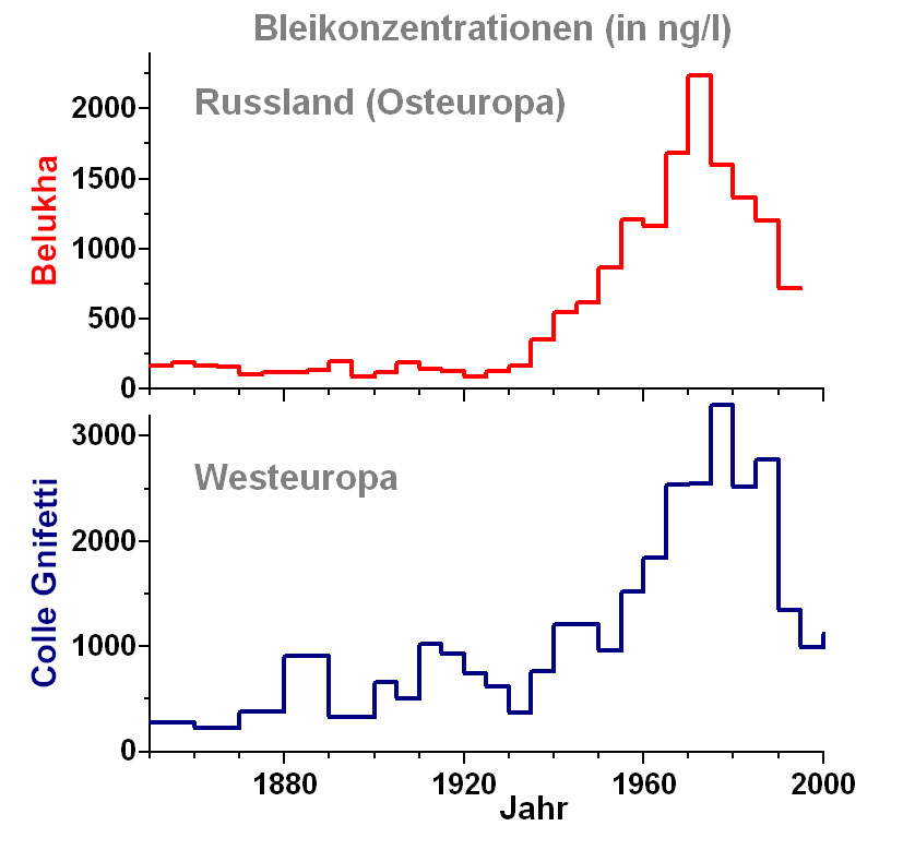 Comparison of the historical atmospheric lead concentrations between Eastern and Western Europe in the period 1850-1995.