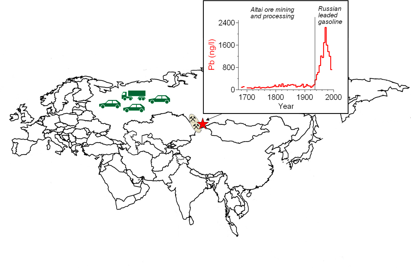 Atmospheric lead concentrations in the period 1680-1995 reconstructed using an ice core from the Belukha glacier in the Siberian Altai. While lead was mainly emitted into the atmosphere from mining in the Altai for the production of Russian coins in the period 1680-1935, Russian leaded gasoline was the major lead source since the 1930s.