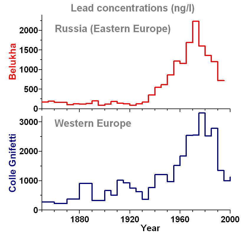 Comparison of the historical atmospheric lead concentrations between Eastern and Western Europe in the period 1850-1995. The Western European record is from a Colle Gnifetti ice core obtained in the Swiss Alps.