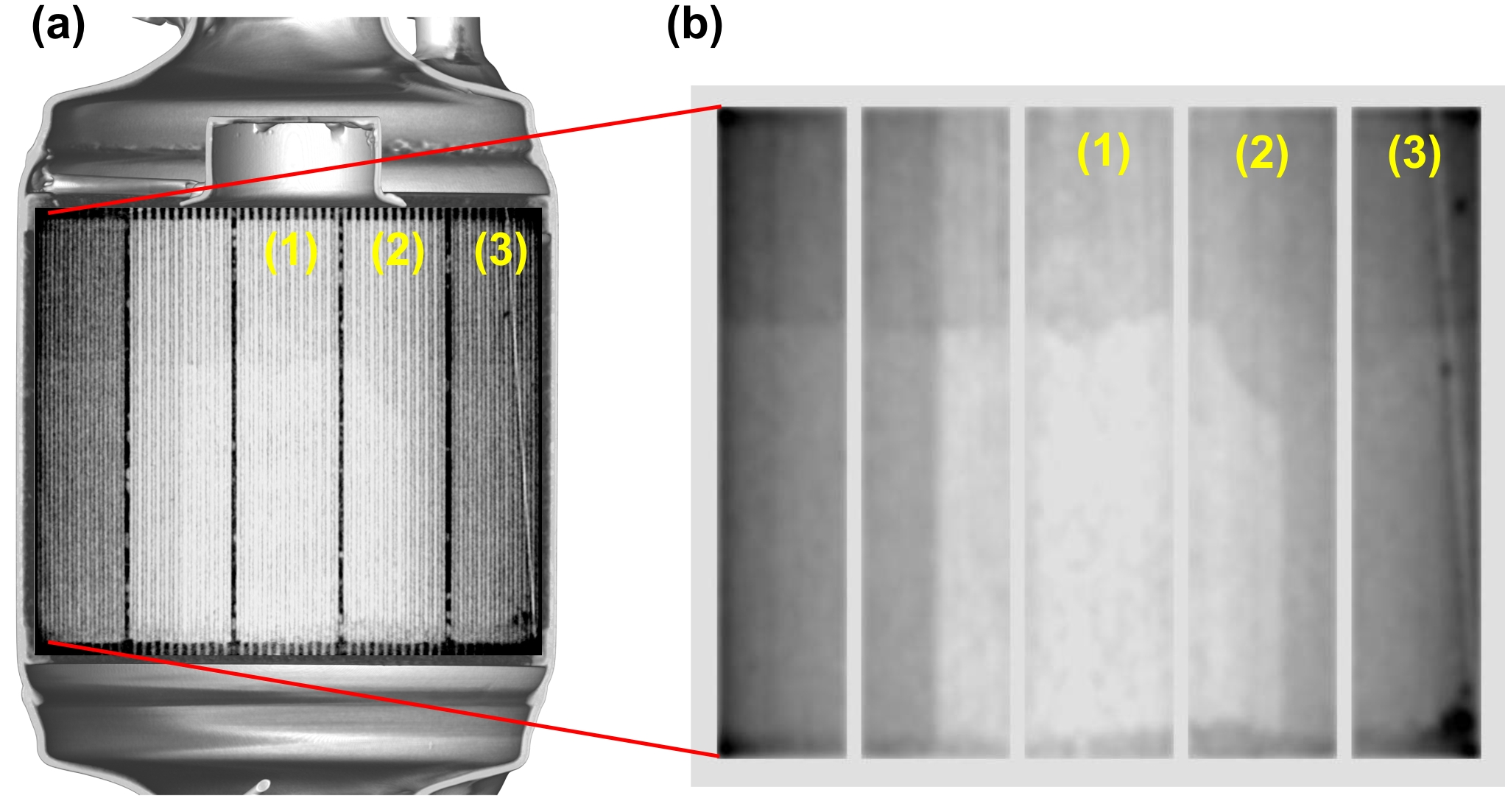 Analysis of tomography data:<br> (a) Vertical, central section through the diesel particulate filter. The outer areas are more heavily loaded (darker) with soot than the inner areas, which are protected by the cover. <br> (b) the boundaries between the loaded and unloaded filter are clearly seen as the two sharp vertical lines.   Similarly, the horizontal line seen in the upper third is caused by the catalytic zone coating.