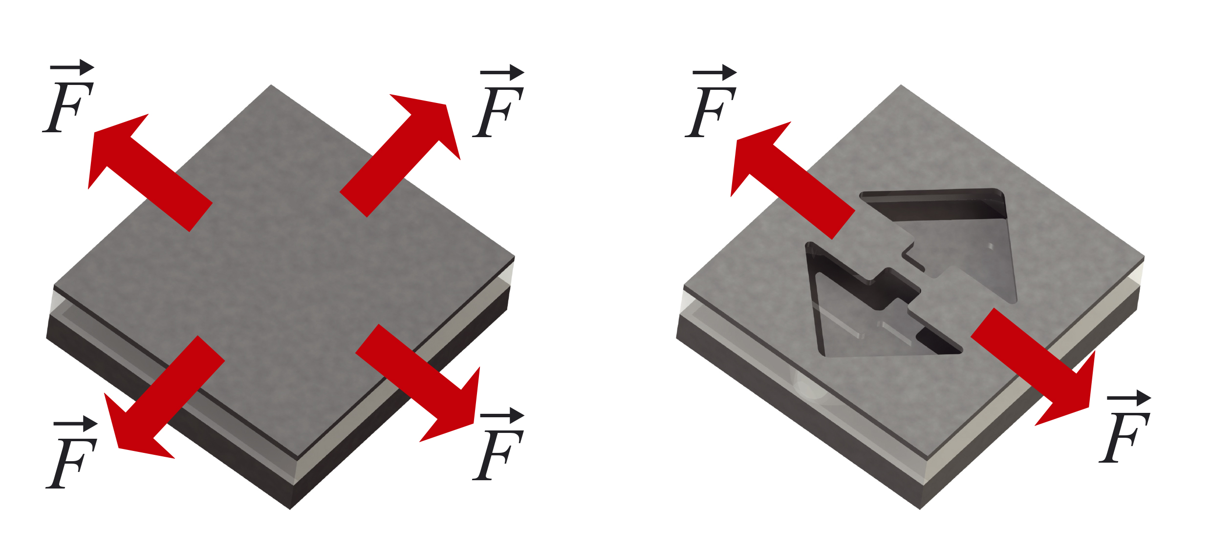 The principle of the method used for achieving a high stress in silicon. Firstly, the forces act in all directions in the silicon layer. If small parts of the layer are then etched away to create a thin wire, the forces act along the wires so that a high stress is created within them. (Graphics: Paul Scherrer Institut/ R. Minamisawa)<br><br>Please note: all images are for single use only to illustrate this press release and are not to be archived. Please credit the copyright holder.