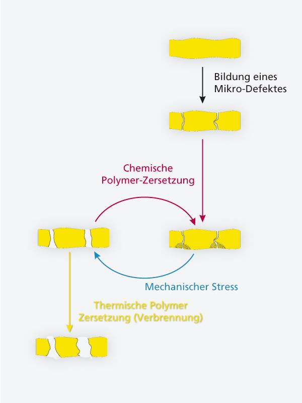 Vom Nadelloch zum plötzlichen Tod: Wie Brennstoffzellen altern ...