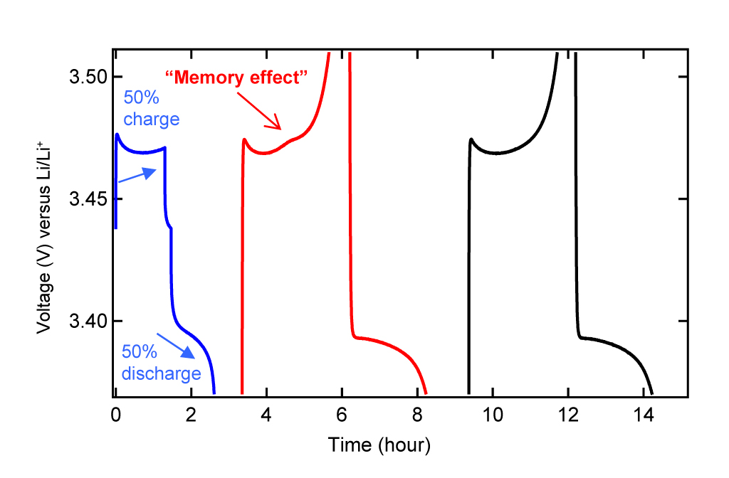 "How the memory effect arises: The ""memory"" effect of the battery is ""written"" in a cycle with partial charging (here, 50 percent of the battery's storage capacity) followed by complete discharge. In the subsequent cycle, the memory effect is evident through an overvoltage (small ""bump"") at precisely the same point at which the partial charging cycle terminates. On the extreme right, the normal voltage curve is shown for comparison. Source: Nature Publishing Group"