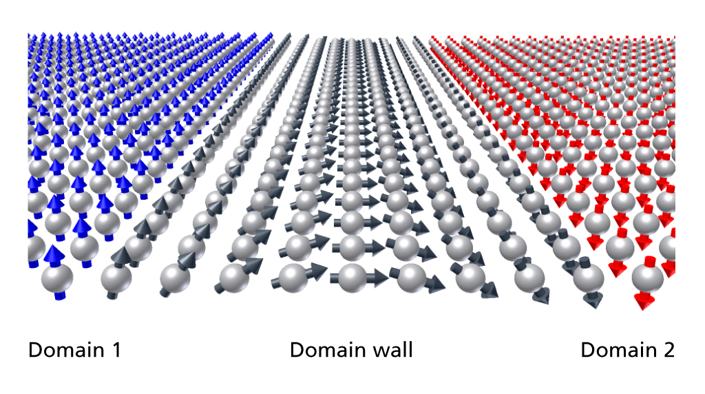 In a magnetic storage medium, single bits are stored in magnetic domains – regions in which all magnetic moments are pointing in the same direction. When the storage content is altered, the borders between these domains move. At SwissFEL, we will be able to follow this process in detail.