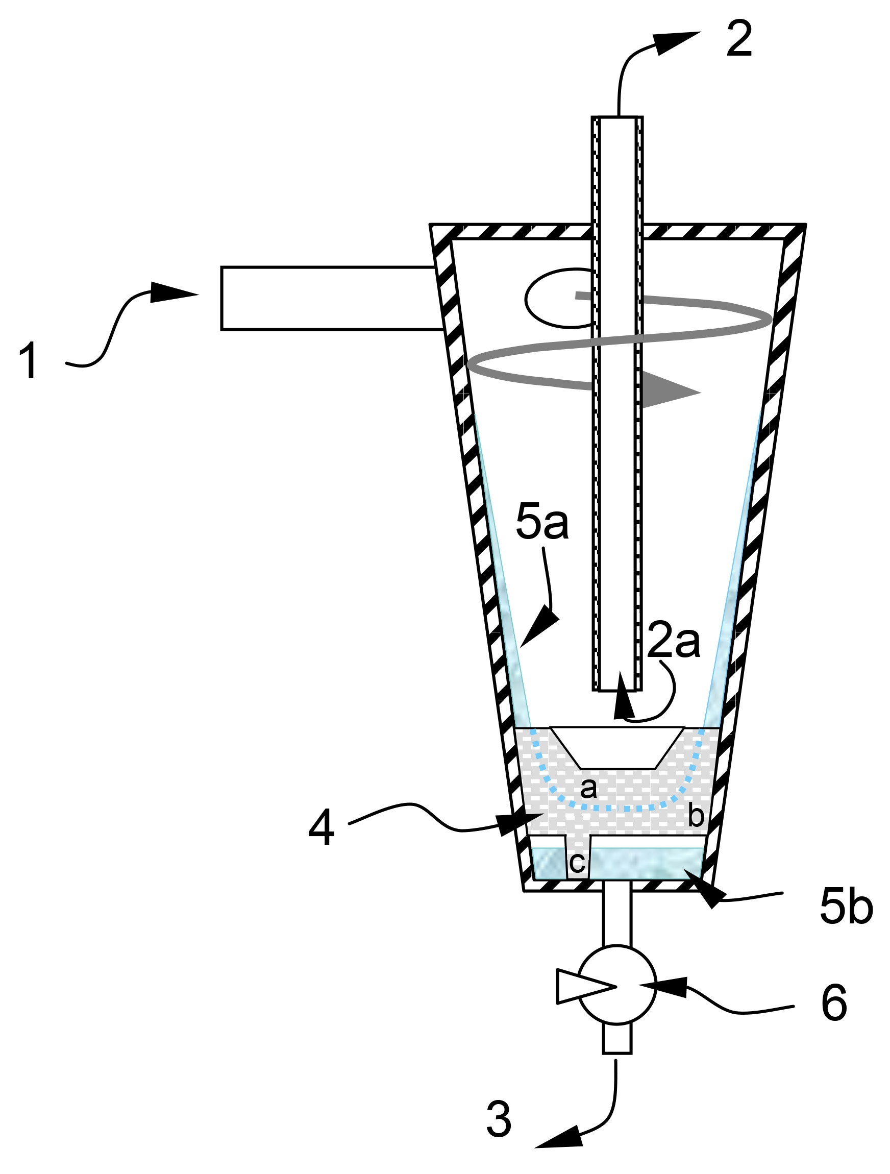 "The gas mixture to be de-humidified flows tangentially through an inlet pipe (1) into the separator, and flows downwards like a tornado (hence the name 'Zyklon'['cyclone']). Centrifugal forces push the excess liquid onto the outer walls. This condensate film (5a) can be torn away from the walls again by the flowing gas. To prevent this happening, a porous insert is fitted inside the lower section of the separator. This is designed so that the condensate in area 4a directly underneath outlet pipe 2a (via which the saturated gas leaves the separator) is partially saturated and therefore not easily entrained.  This therefore prevents the formation of an otherwise occurring ""waterspout"". The liquid (5b) flows out of the saturated area (4b, 4c) and accumulates in a volume beneath the insert. Measurement of the amount of liquid collected (5b) enables the process-driven opening of a drainage valve (6) and thus the discharge of the liquid (3). Source: Paul Scherrer Institute."