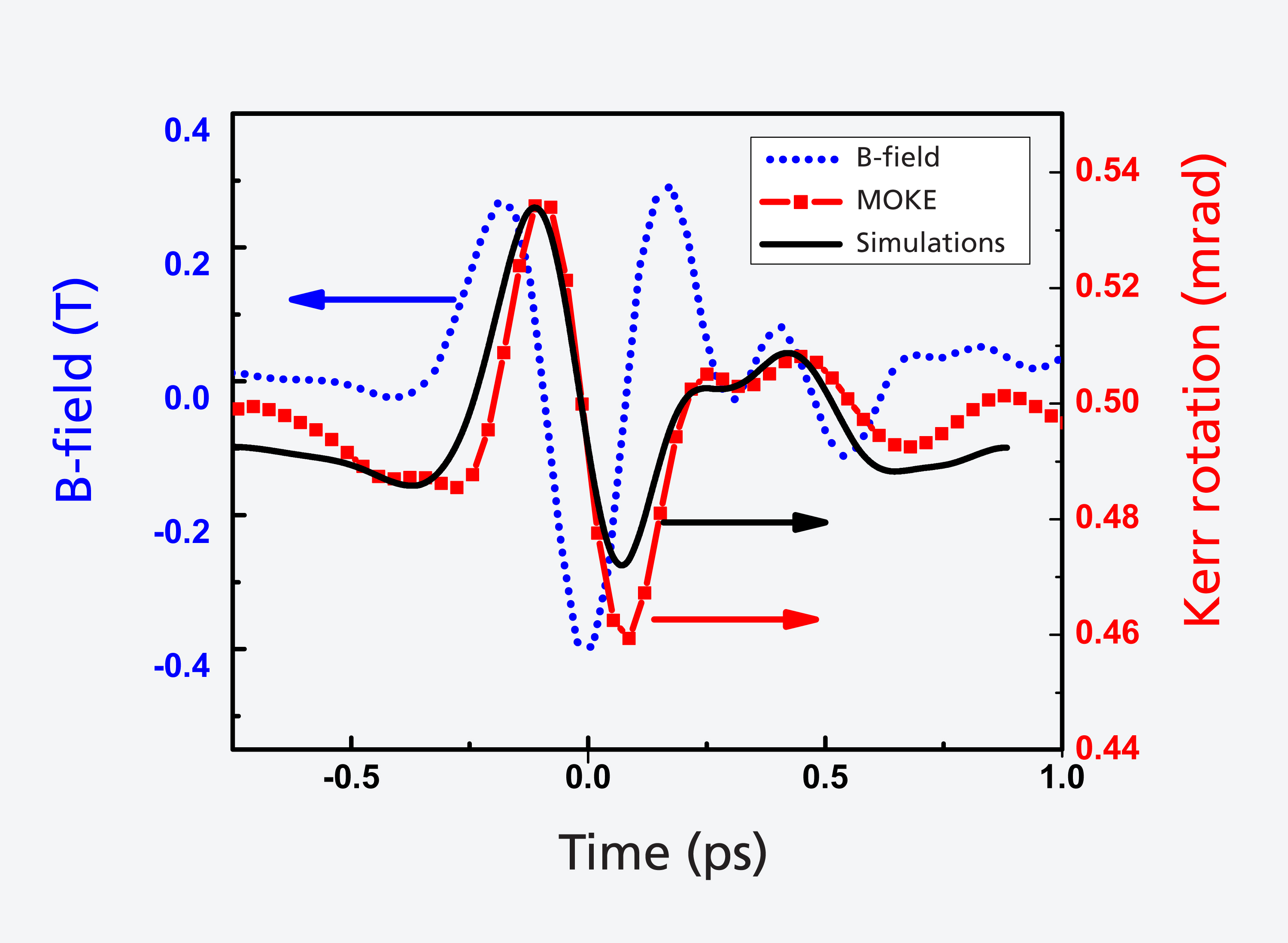 A pulse from a terahertz laser (blue) controls the magnetisation of a material: the magnetisation (red - determined via the magneto-optic Kerr effect MOKE)  follows the laser pulse's magnetic field with a slight delay. The black curve shows the prediction of a computer simulation.