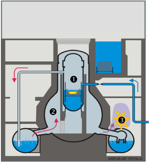 Schematic of an accident in a Fukushima-type boiling water reactor.  In this case the cooling limits the core damage and the melted material remains inside the steel reactor vessel(1). The reactor containment(2) remains intact. The overheated metallic components in the reactor are oxidised in steam, thus producing large quantities of hydrogen. If the hydrogen is transported to areas with an air environment it could form an explosive mixture(3). Source: Paul Scherrer Institute.