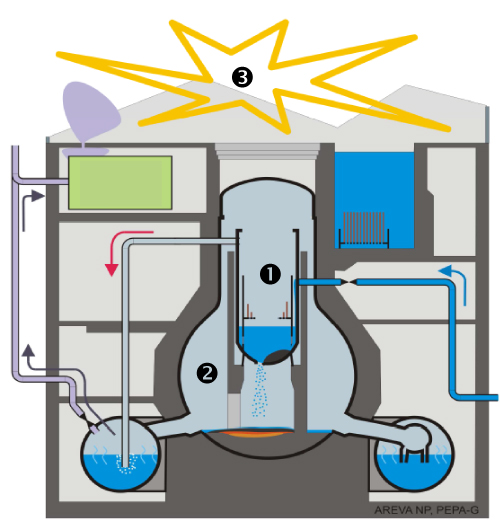 Schematic of an accident in a Fukushima-type boiling water reactor. In this case the cooling fails to limit the core damage and the melted material breaches the reactor pressure vessel (1) and is ejected onto the floor of the containment (2)where it causes further damage by eroding the concrete. The concrete erosion produces additional hydrogen and other gases. If the gases are transported to areas with an air environment it could form an explosive mixture(3). Source: Paul Scherrer Institute.