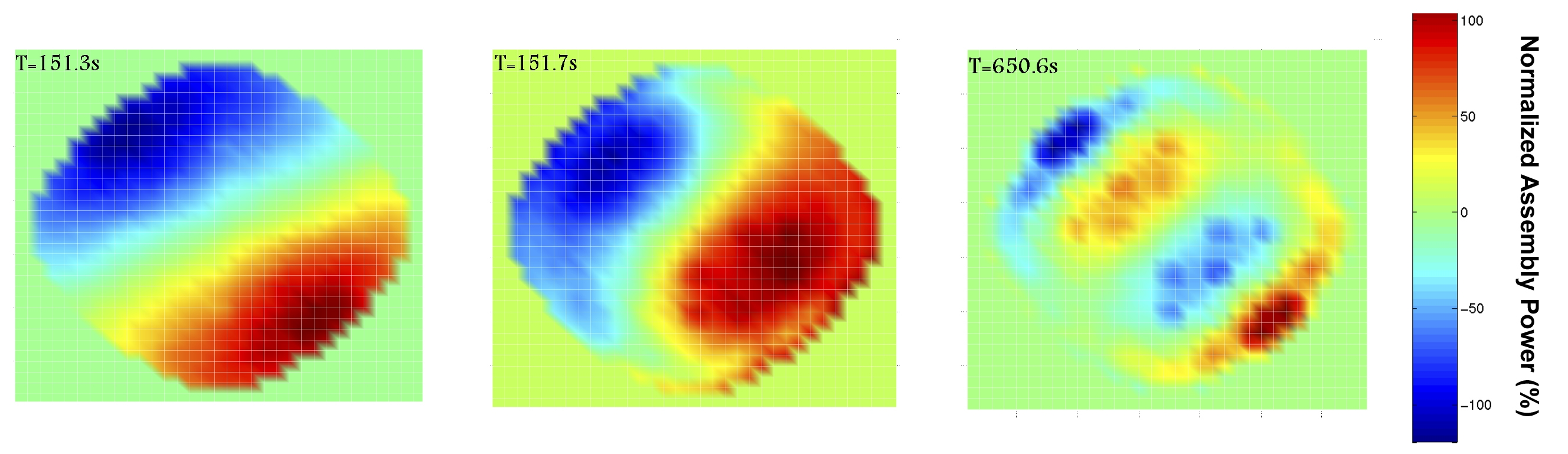 This sequence of images shows the power fluctuations that are characteristic of a regional instability. The power increases in a region (red) and simultaneously decreases (blue) in the opposite region of the reactor core. The complex pattern rotates about a movable axis in the reactor core. Source: Paul Scherrer Institute.
